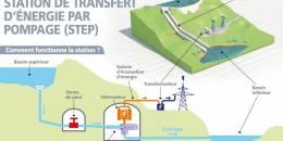 Jean-Louis Bal croit au «STEP» pour stocker l'énergie