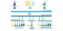 Commission de régulation de l'énergie – La contribution d'EdEn sur l'autoconsommation