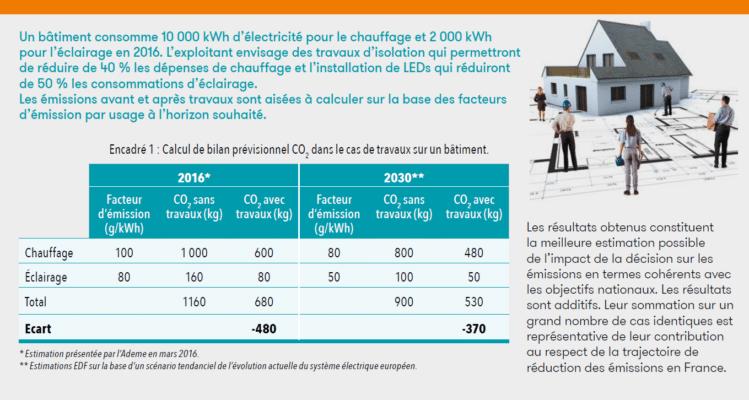 Calcul bilan prévisionnel CO2 dans le cas de travaux sur un bâtiment