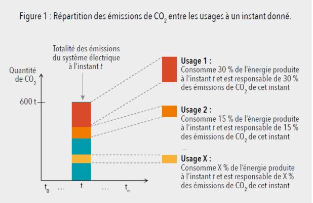 Répartition des émissions de CO2