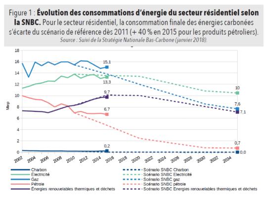Evolution consommations énergies secteur résidentiel selon SNBC