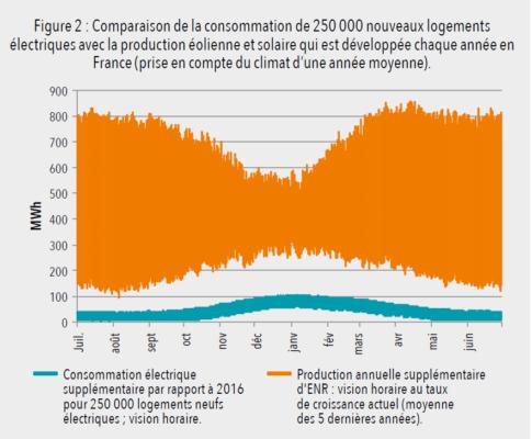 Comparaison de la consommation de 250000 logements