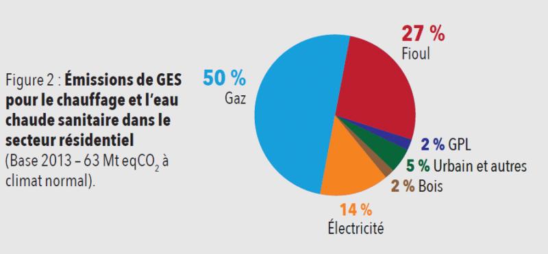 Emissions GES secteur résidentiel