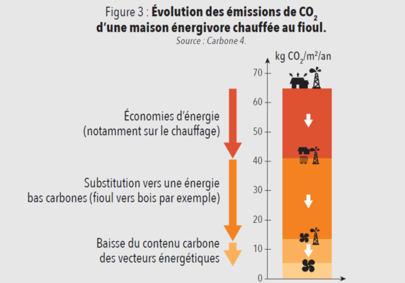Evolution émissions CO2