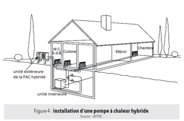 Installation pompe à chaleur hybride