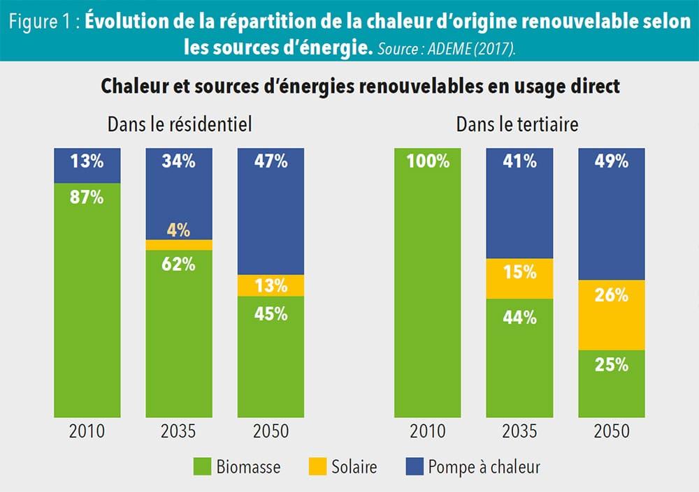 Évolution de la répartition de la chaleur d'origine renouvelable selon les sources d'énergie