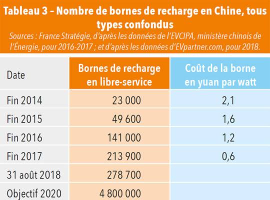 Nombre de bornes de recharge en Chine, tous types confondus