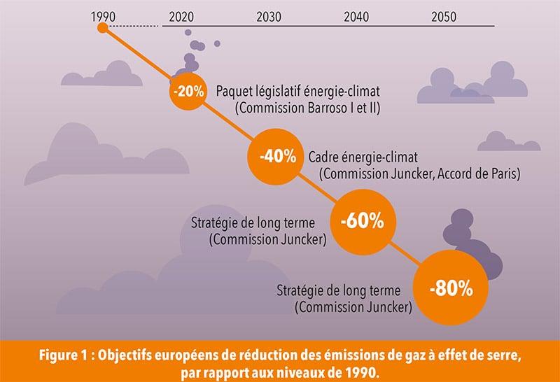 Objectifs européens de réduction des émissions de gaz à effet de serre