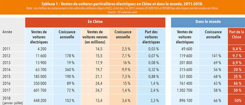 Ventes de voitures particulières électriques en Chine et dans le monde, 2011-2018