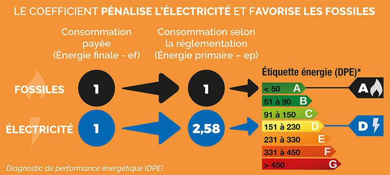 Comprendre le coefficient énergie primaire / énergie finale