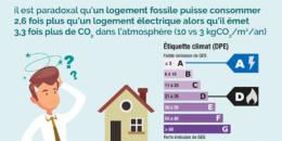 La stratégie énergie-climat de la France dans le bâtiment est ambitieuse et réalisable à la condition de lever un frein majeur : le coefficient de conversion de l'électricité en énergie primaire.