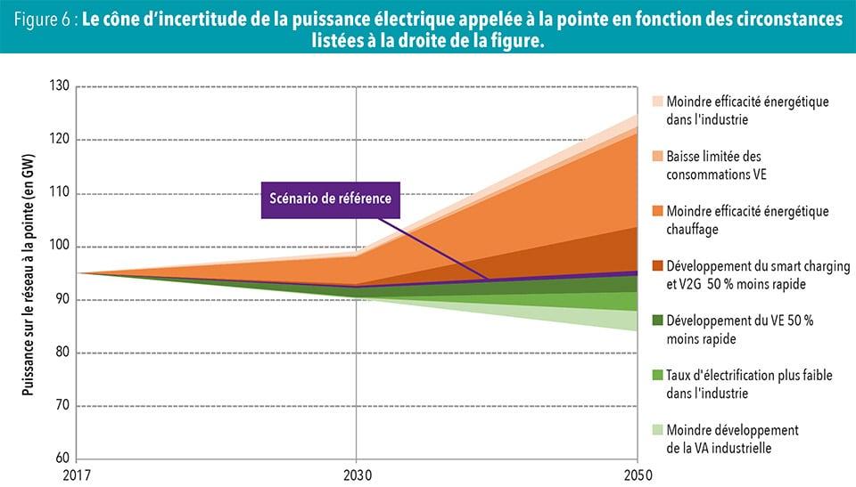 Le cône d'incertitude de la puissance électrique appelée à la pointe en fonction des circonstances listées à la droite de la figure