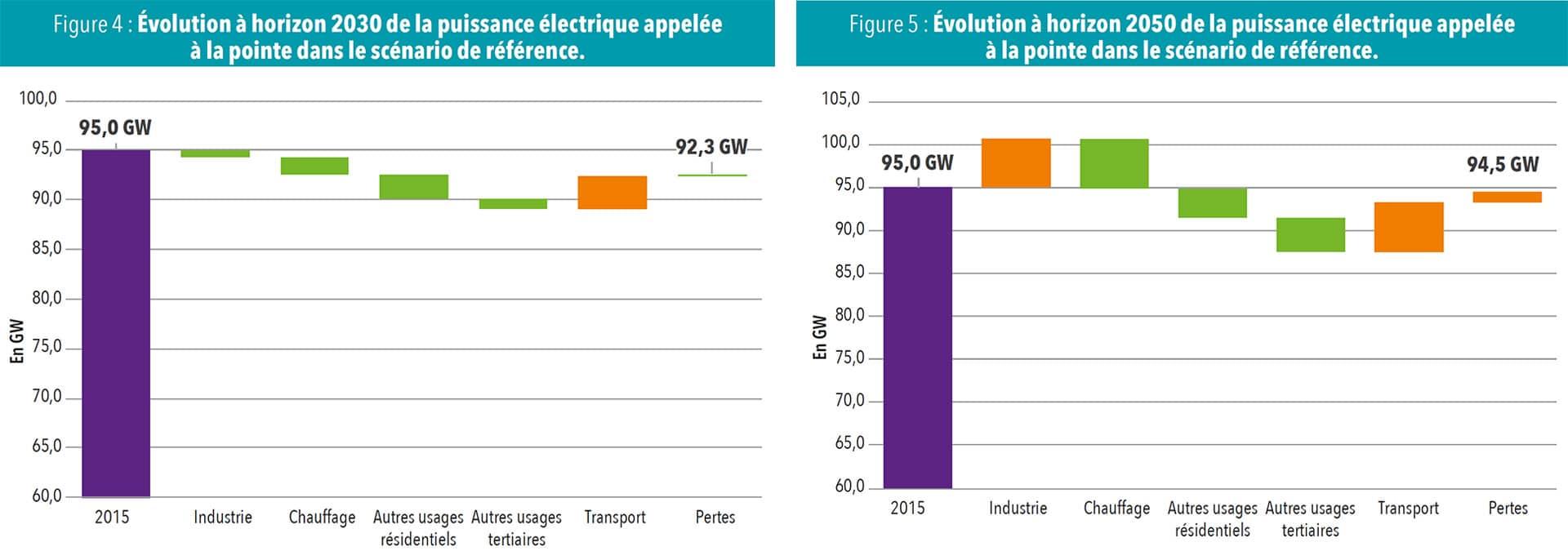 Évolution à horizon 2030/2050 de la puissance électrique appelée à la pointe dans le scénario de référence