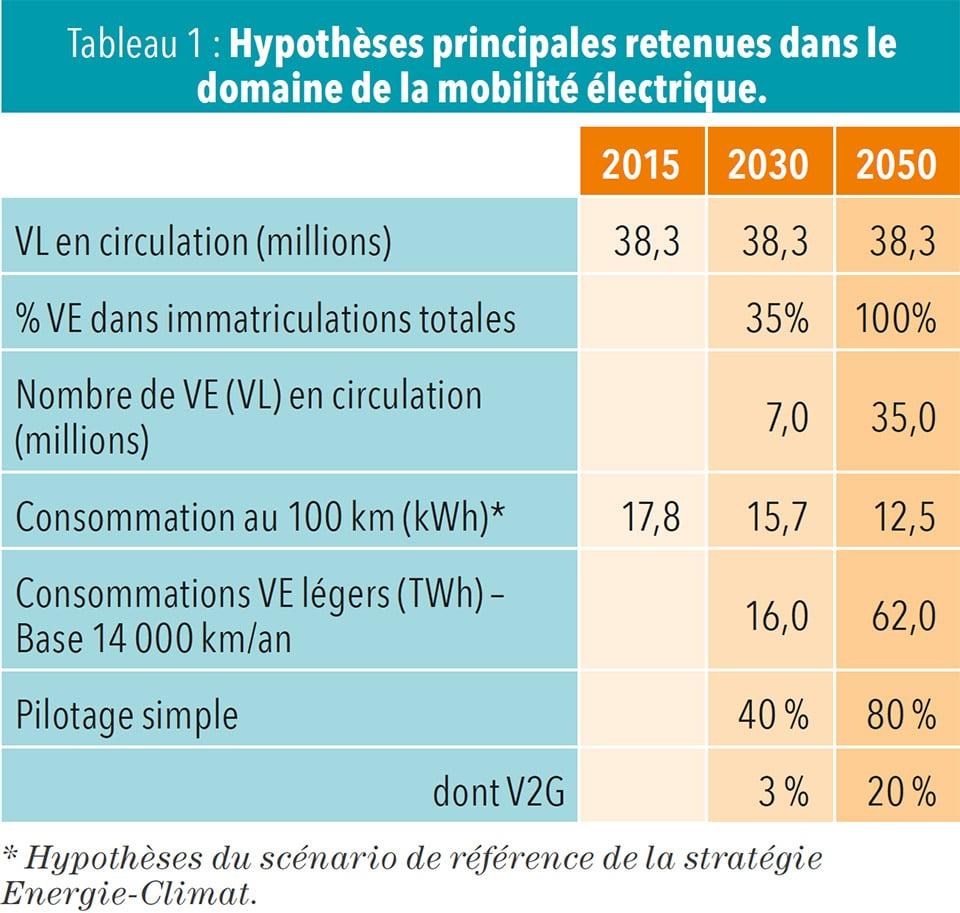 Hypothèses principales retenues dans le domaine de la mobilité électrique